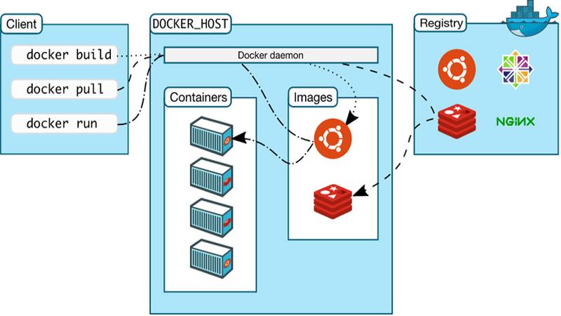 Lợi ích của Docker